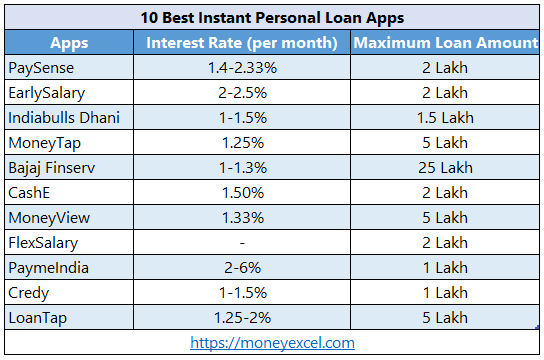 10 Best Instant Personal Loan Apps for Quick Cash Requirement