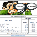 Best Index Funds in India 2019