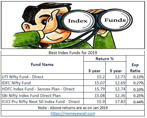 best index funds