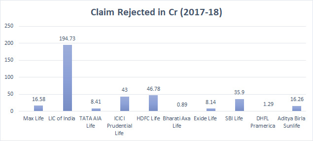 claim rejection ratio