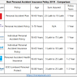Personal Accident Insurance Policy – Accidental Insurance 2019