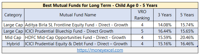 best mutual funds long term