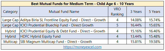 best mutual funds medium term