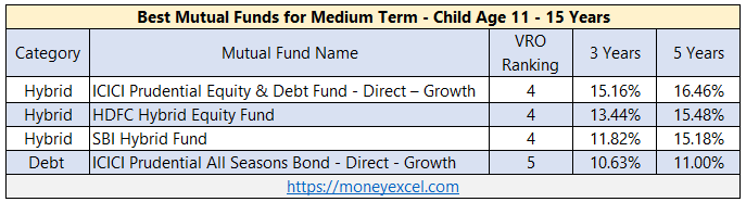 best mutual funds short term