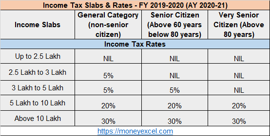 Income Tax Slabs 2019-20