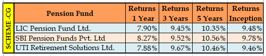 NPS Fund Returns Central Government