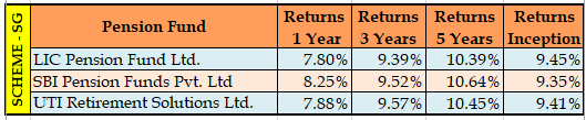NPS Fund Returns State Government