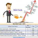 Top 5 Best Debt Funds for Investment in India – 2019