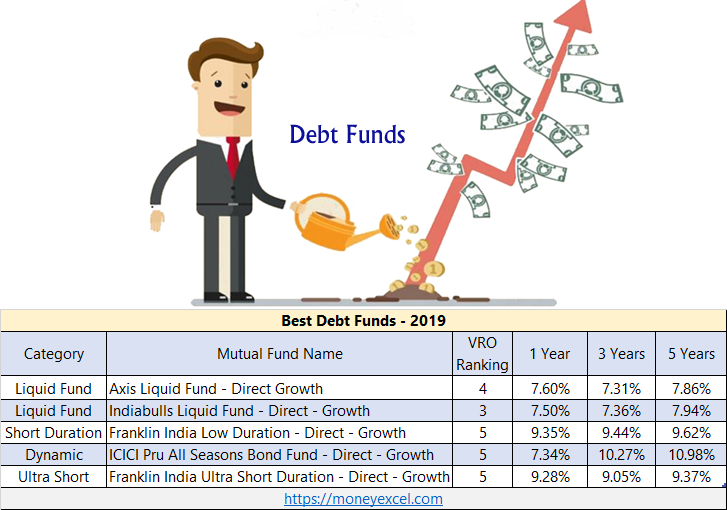 Top 5 Best Debt Funds for Investment in India - 2019