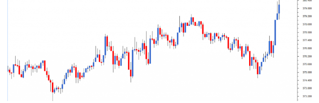 candlestick chart technical analysis