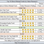 Top 10 Highly Rated Direct Mutual Funds by Value Research Online