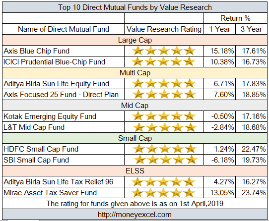 value research online direct mutual funds