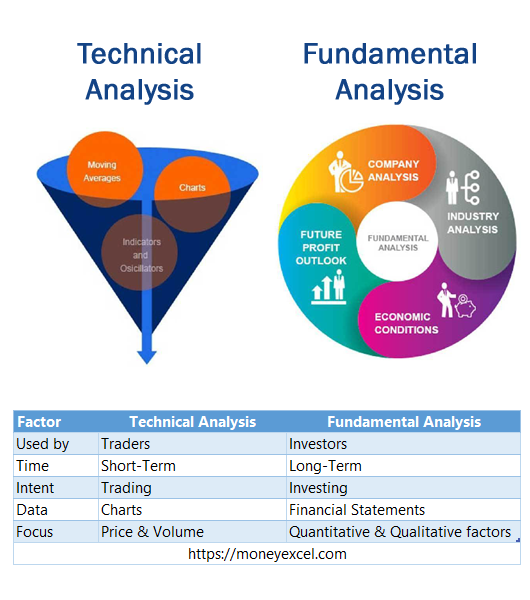 technical analysis vs fundamental analysis of stocks
