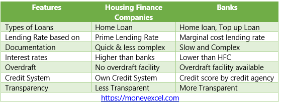 difference home loan bank HFC