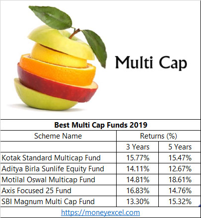 multicap funds