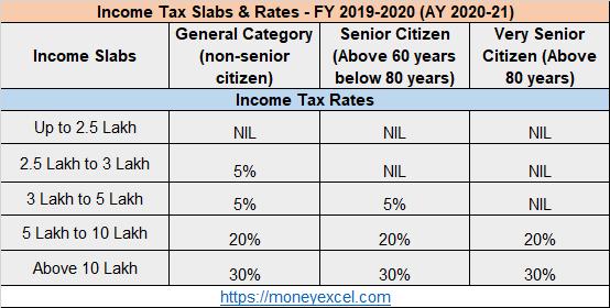 Budget 2019-20 - Income Tax Slab