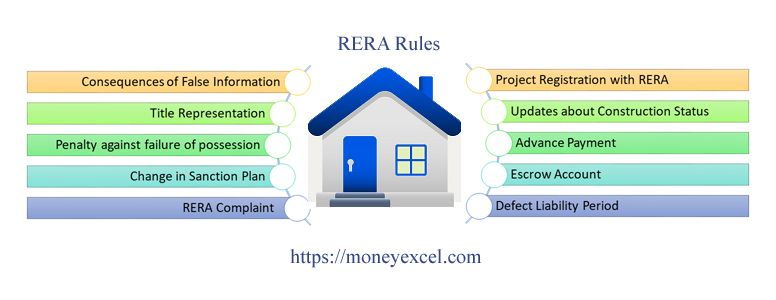 RERA Rules – Before buying any property