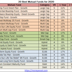 best mutual funds 2020