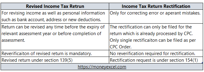 revised income tax return vs rectification income tax return