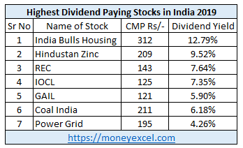 Highest Dividend Paying Stocks