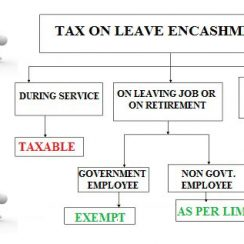 Leave Encashment Calculation