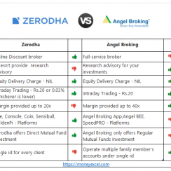 Zerodha Vs Angle Broking