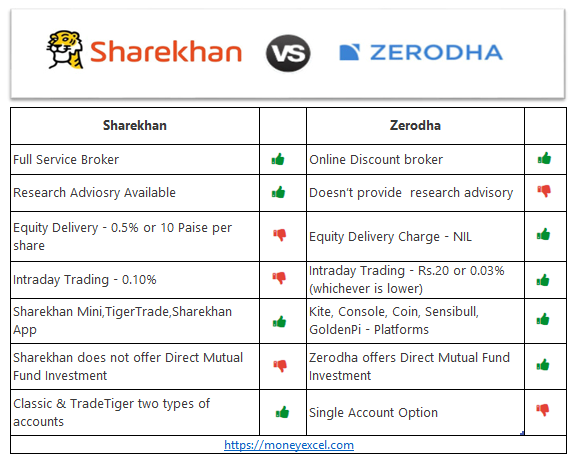 sharekhan or zerodha