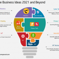 Future Business Ideas 2021 to 2030