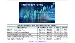 Top Technology Funds