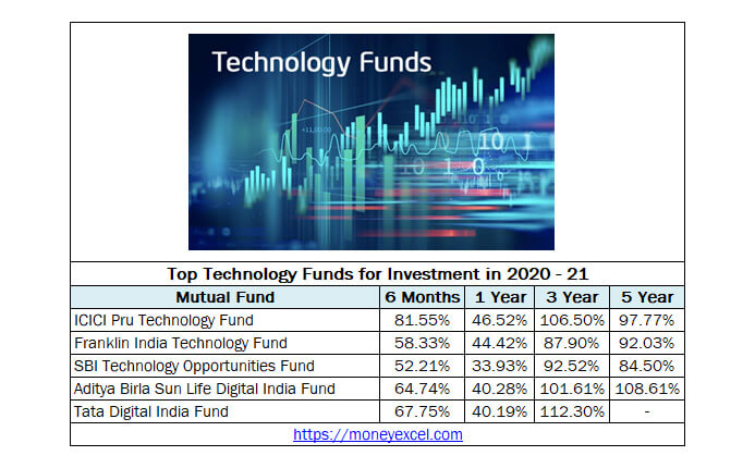 Top Technology Funds for Investment 2020-21 - 40% Returns ...