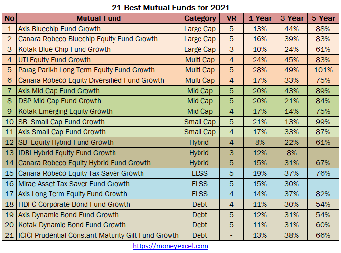 best mutual funds for investment