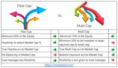 Flexi Cap vs Multi Cap