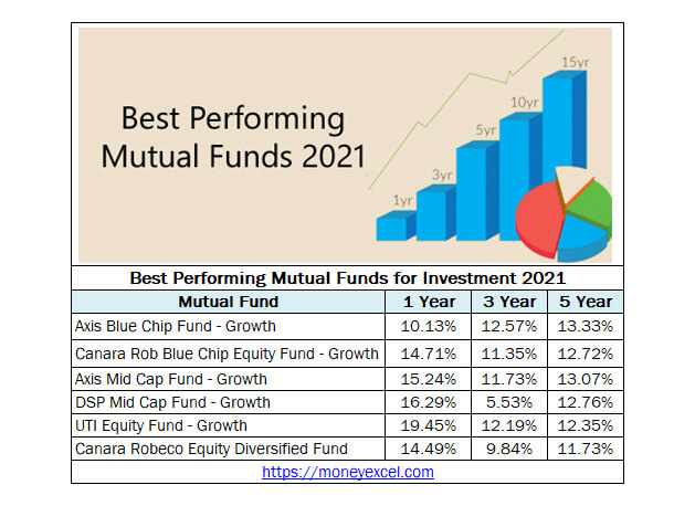 best performing mutual funds 2021