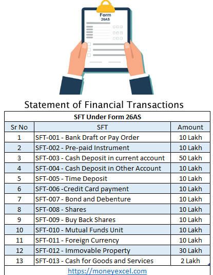 statement of financial transactions