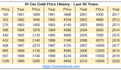 Gold price history -50 years