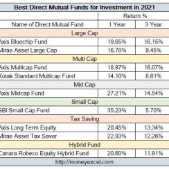 best direct mutual funds