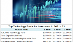 Technology Funds